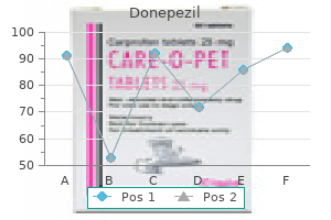 buy donepezil 10mg with mastercard