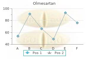 buy olmesartan 10mg line