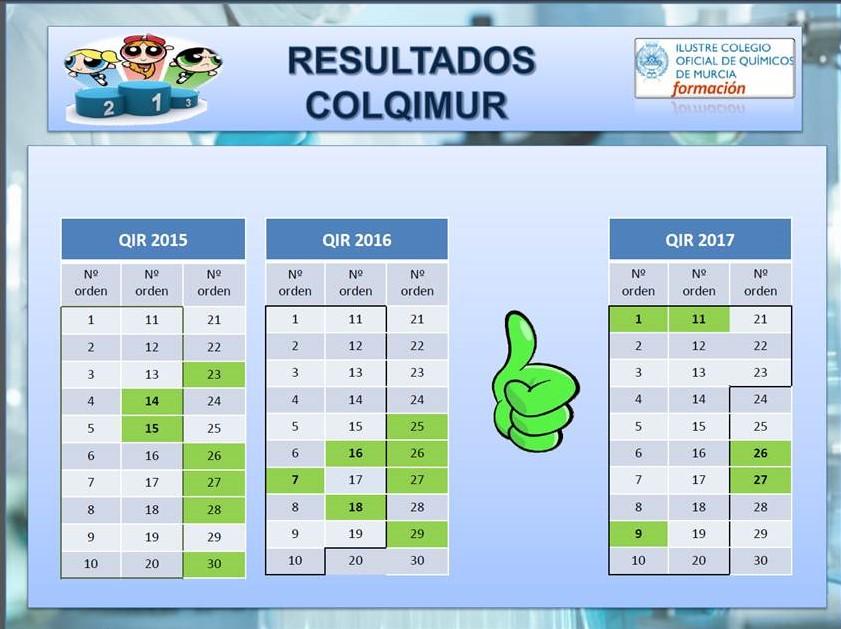 Resultados QIR
